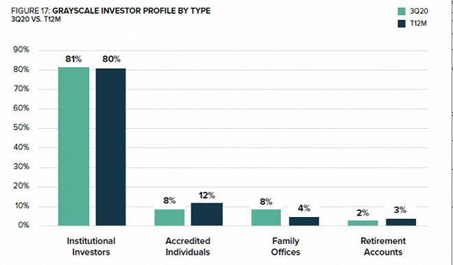 比特币暴涨首破15万元背后:机构投资者入场