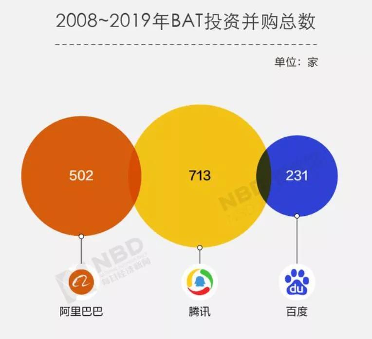 """BAT""""落幕"""",互联网变天"""